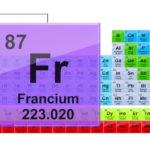 Самый реактивный металл в мире — Франций