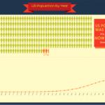 Население США по годам
